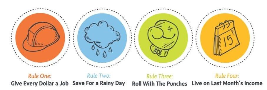 four rules of YNAB